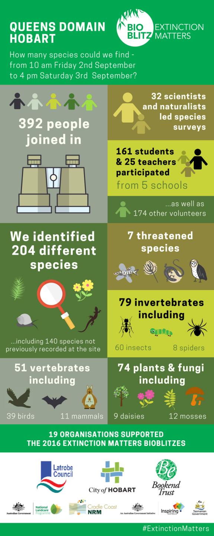 Hoabrt extinction matters bioBlitz (ed(i)) (1)