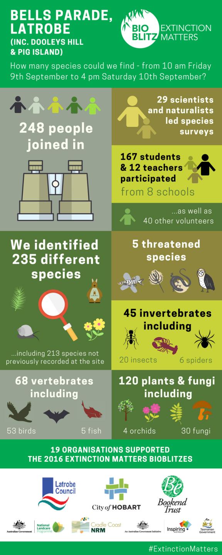 Latrobe extinction matters bioBlitz (Edited) (1)